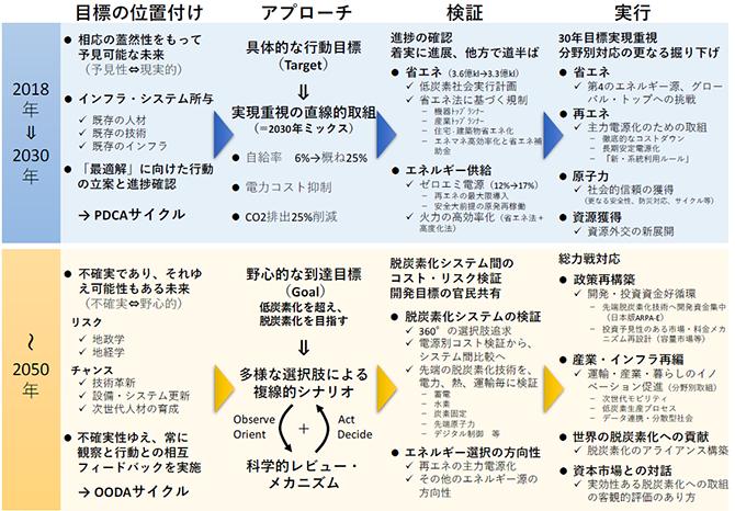提言で示した2030年と2050年のエネルギー戦略の違い
