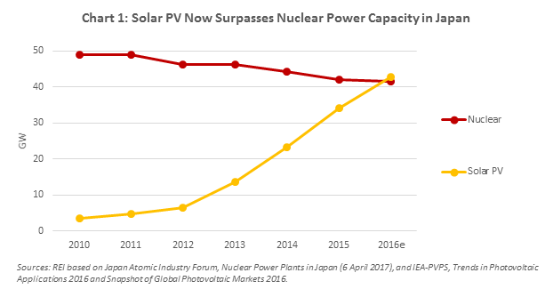 Solar now provides more installed power, and more electricity than